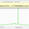 Avoiding load average spike alerts on Munin monitoring